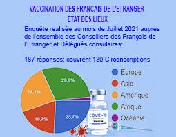 Situation de la vaccination des Francais de l'étranger mi-juillet 2021